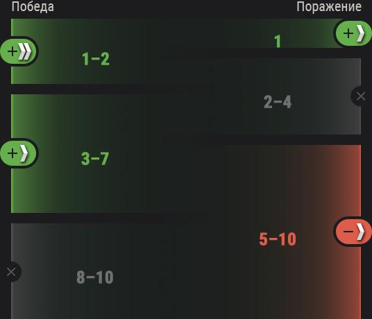 Прогресс ранговых боев 2021   Ez-Play